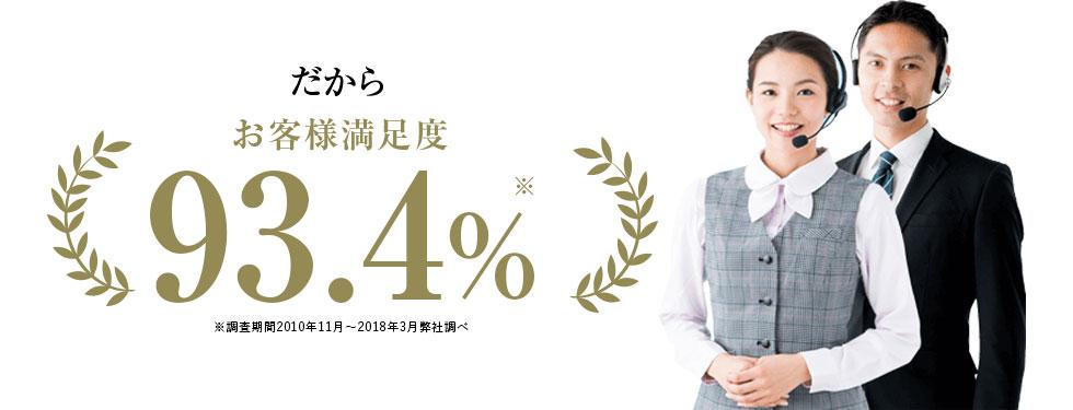 だからお客様満足度93.4% ※調査期間2010年11月〜2018年3月弊社調べ