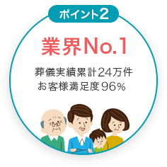 業界No.1 葬儀実績累計15万件 お客様満足度93.4%