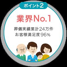 業界No.1 葬儀実績累計24万件 お客様満足度96%