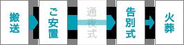 搬送→ご安置→告別式→火葬