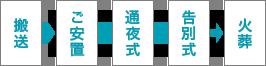 搬送→ご安置→通夜式→告別式→火葬