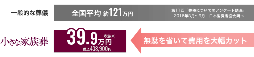 小さな家族葬なら税抜44.9万円※でお葬式を行えます。