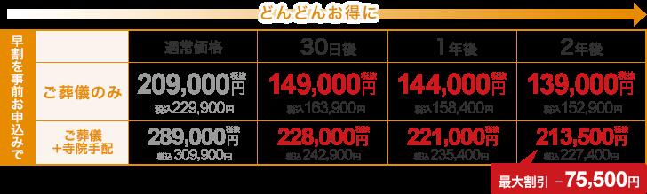 最大55,500円割引
