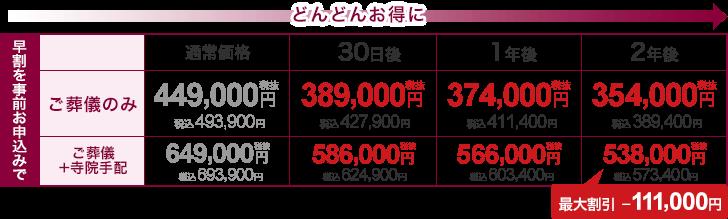 最大91,000円割引
