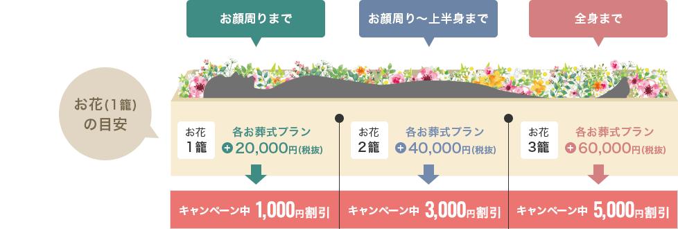 華やかなお葬式 キャンペーン中最大5,000円割引