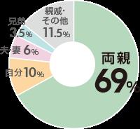 お申込み者の割合グラフ