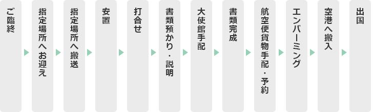日本から海外へのご利用の流れ