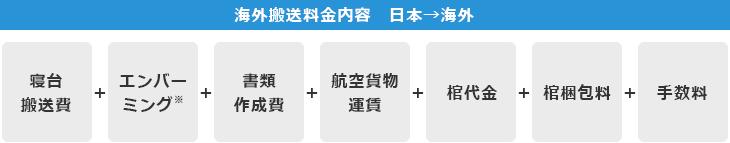 海外搬送料金内容 日本→海外