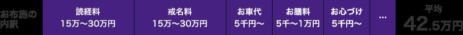 お布施の内訳 平均44.6万円