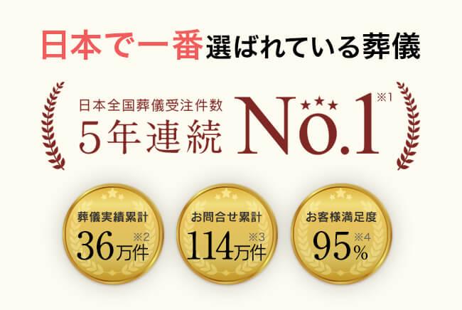 日本で一番選ばれている葬儀 日本全国葬儀受注件数4年連続No.1 葬儀実績累計24万件 お問い合わせ累計78万件 お客様満足度96%