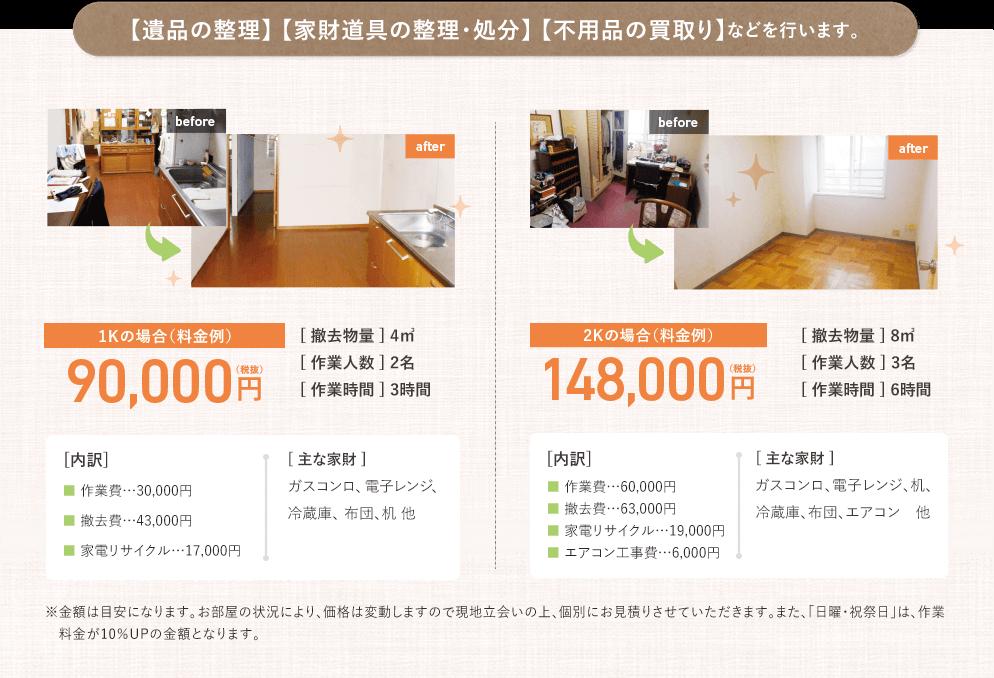 【遺品の整理】【家財道具の整理・処分】【不用品の買取り】などを行います。料金例としては、1Kの場合でおよそ90,000円(税抜)、2Kの場合で148,000円(税抜)となります。金額はあくまで目安になりますので、お部屋の状況により価格は変動します。現地立ち合いの上、個別にお見積もりさせていただきます。また、日曜日・祝祭日は、作業料金が10%UPの金額になります。